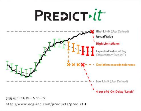 PREDICT-IT