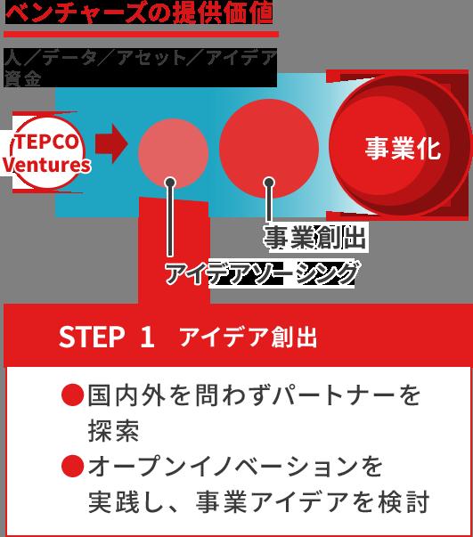 ベンチャーズの提供価値 STEP1 アイデア創出