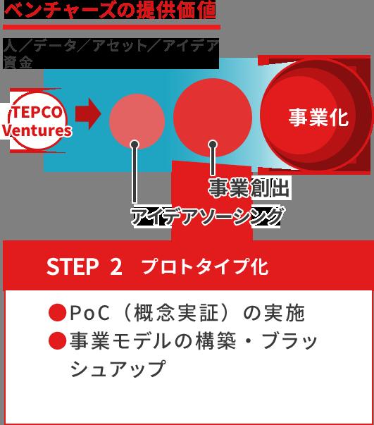 ベンチャーズの提供価値 STEP2 プロトタイプ化