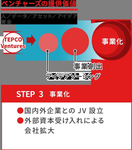 ベンチャーズの提供価値 STEP3 事業化