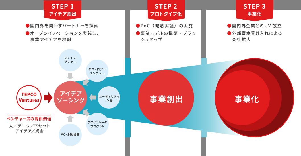 東京電力ベンチャーズのミッション